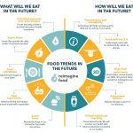 infographie 2 150x150 - Infographie sur l'alimentation du futur