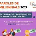 Capture d'écran 2018 06 05 à 16.12.46 150x150 - Paroles de millennials 2017 - Infographie Food Service Vision