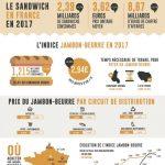 INFOGRAPHIE 724x1024 1 150x150 - Le jambon-beurre, l'indice de référence de la santé de la restauration rapide