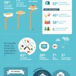 Infographie frigo and co 150x150 - Infographie : Que fait-on dans la cuisine ? par frigo&co