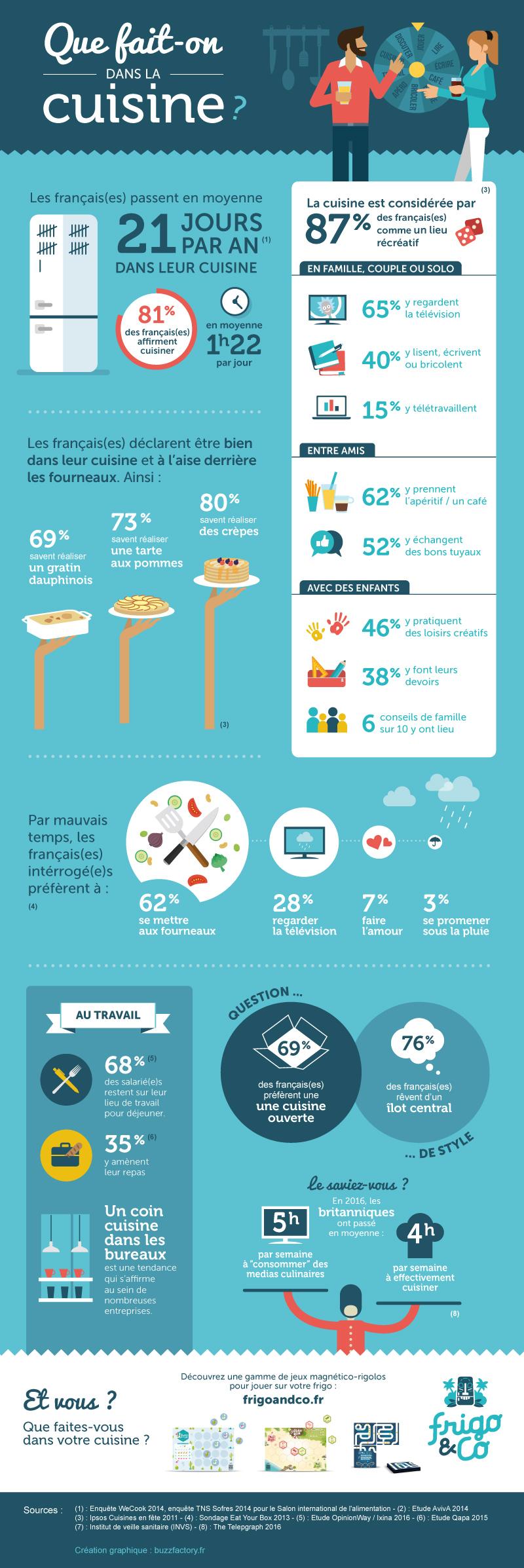 Infographie frigo and co - Infographie : Que fait-on dans la cuisine ? par frigo&co