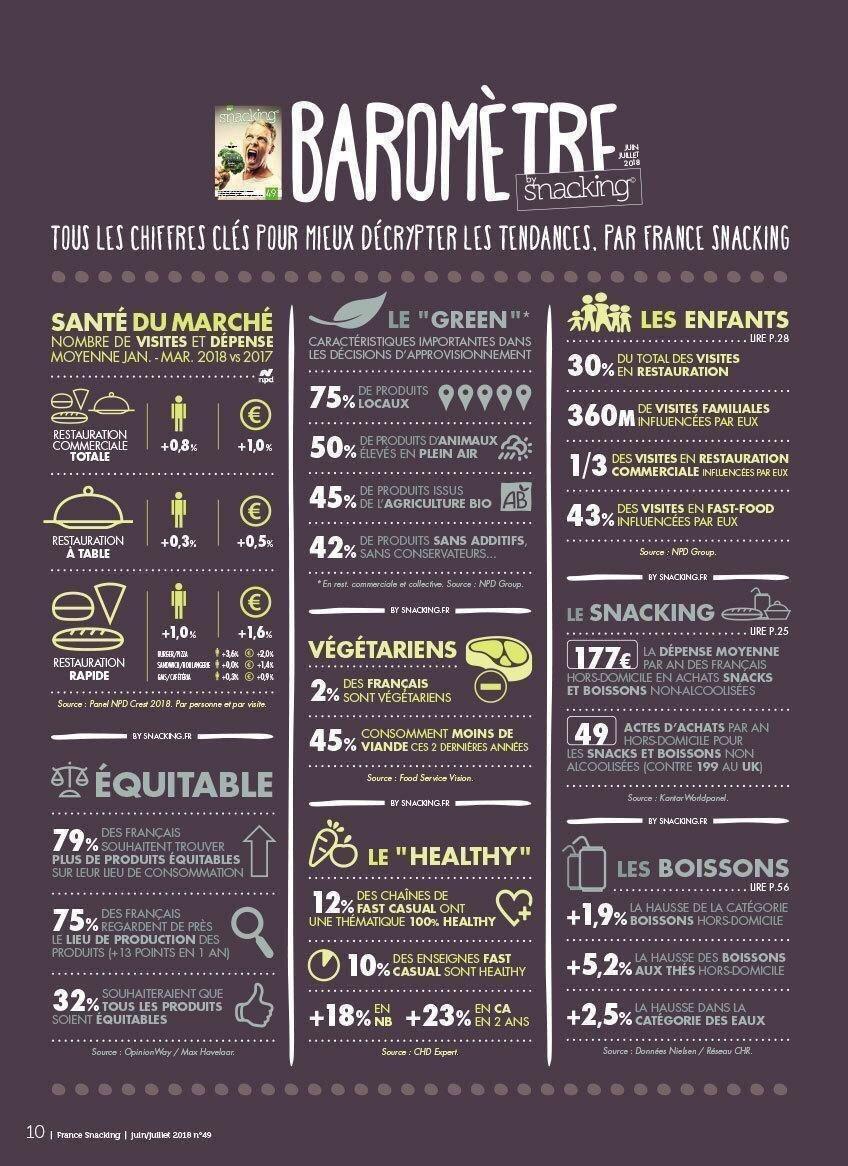 IMG 8445 - Baromètre des tendances snacking par France Snacking