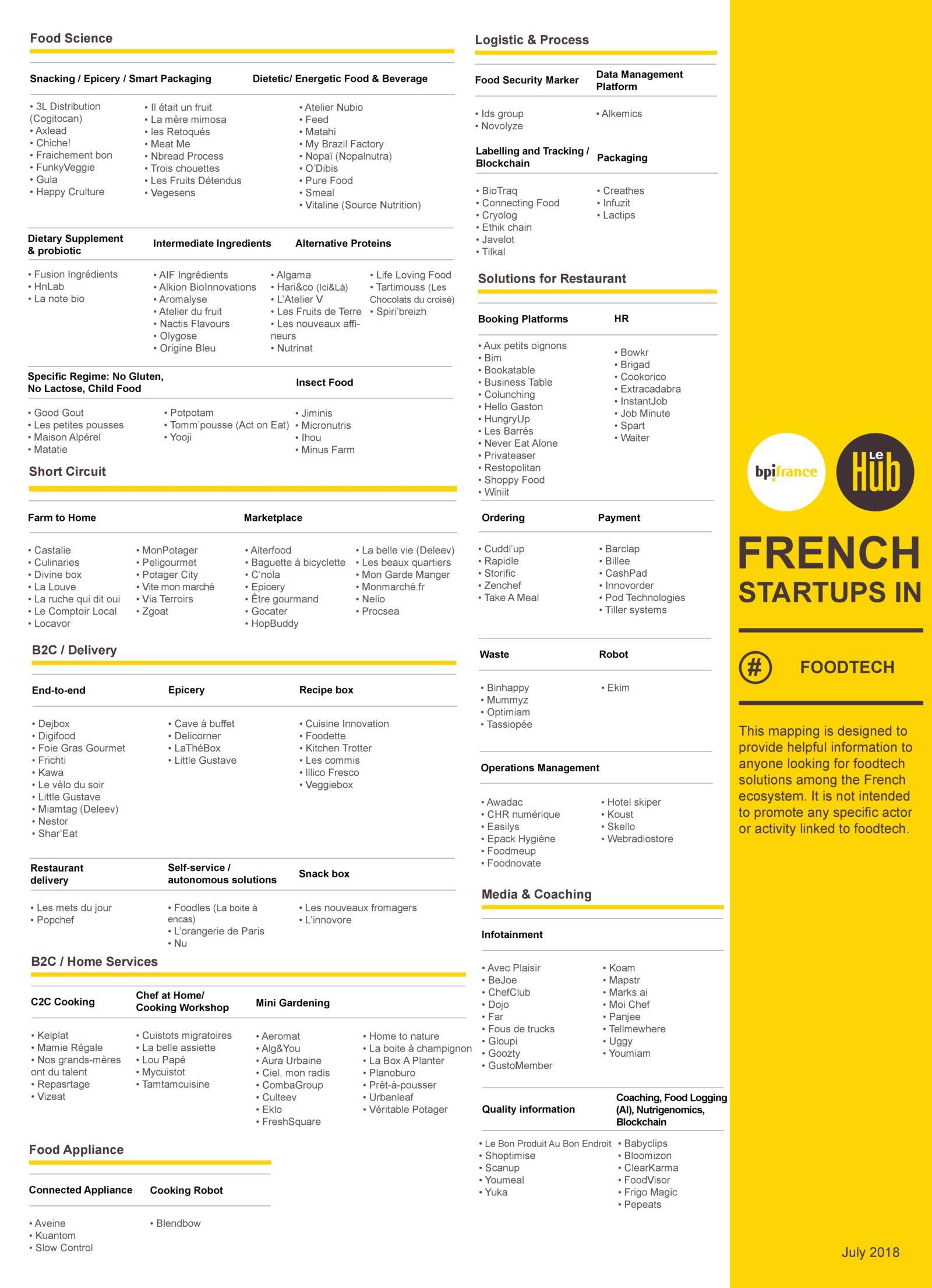 mapping foodtech bpifrancelehub V3 1600x2211 - Panorama de la Foodtech française par BPI FRANCE - LE HUB