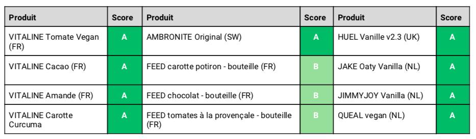 Capture d'écran 2018 08 01 à 18.31.45 - Vitaline affiche le Nutri-Score de ses repas à boire