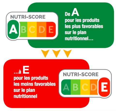Nutriscore Schema large - Vitaline affiche le Nutri-Score de ses repas à boire