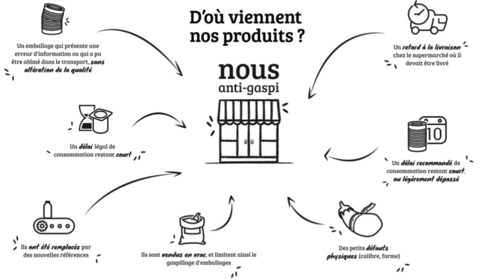Capture d'écran 2018 11 15 à 17.27.23 - Développement du réseau d'épiceries NOUS anti-gaspi