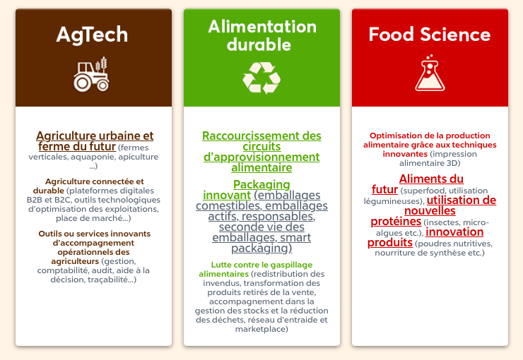 Capture d'écran 2018 12 13 à 16.55.50 - Appel à candidature Smart Food Paris