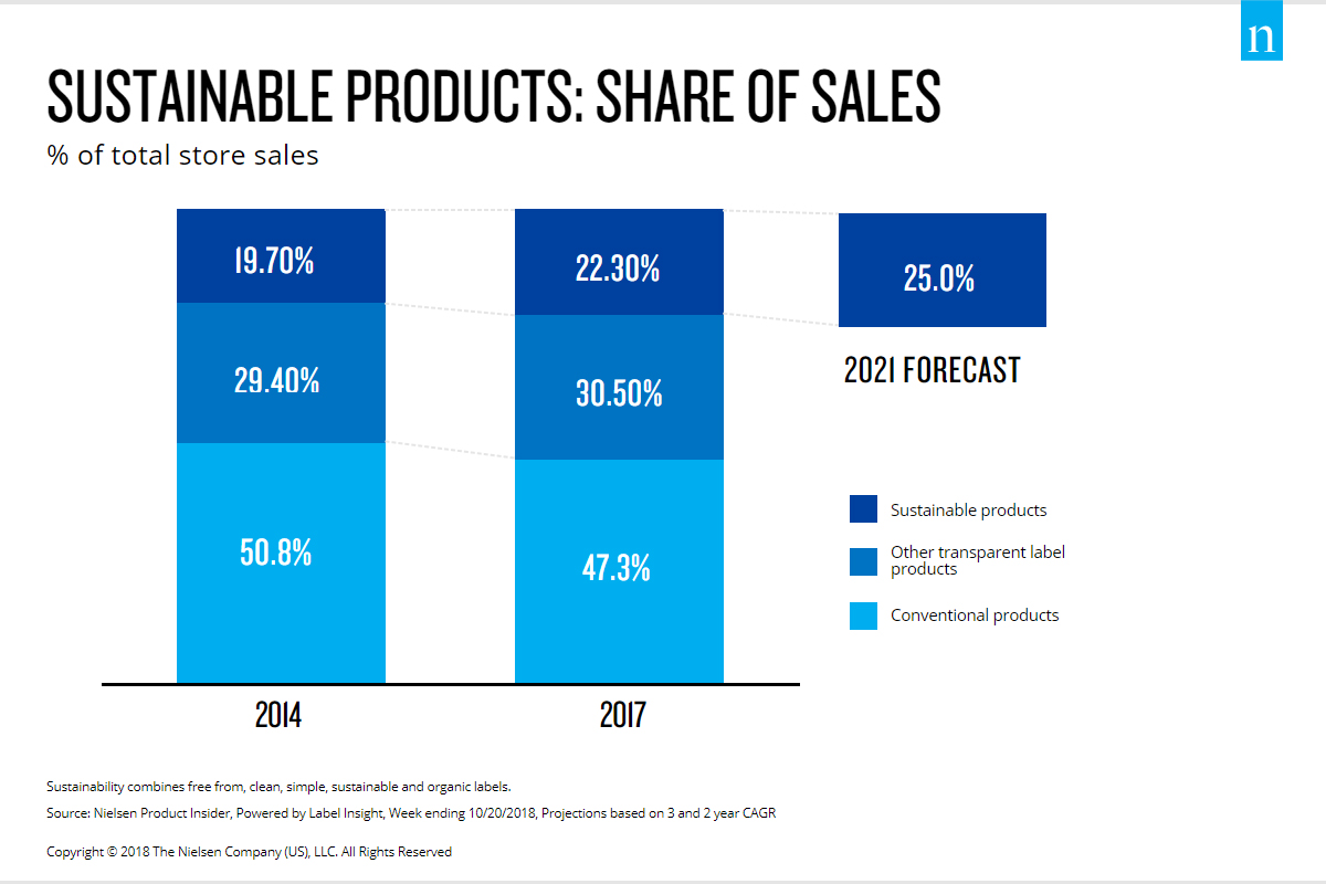 "sustainable share of sales - 2018, année du ""client durable"""