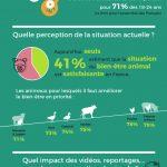 0 1 150x150 - Infographie IFOP : les français et le bien-être animal