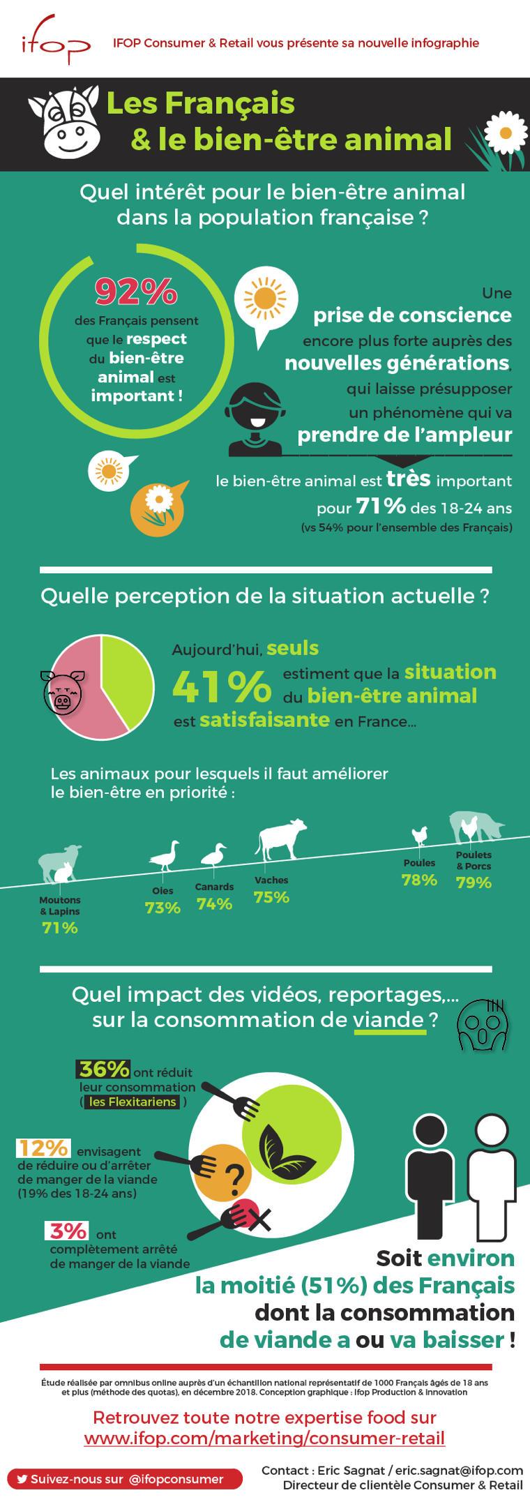 0 1 - Infographie IFOP : les français et le bien-être animal