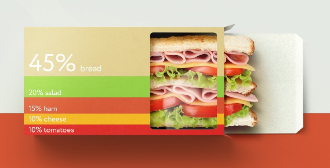 Sans titre 8 - Des emballages de sandwich transparents