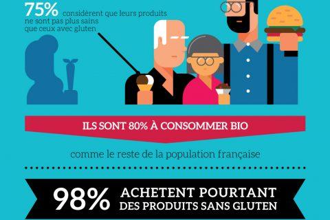 "Because Gus infog 02 480x320 - Baromètre des consommateurs ""sans gluten"" - Because Gus"