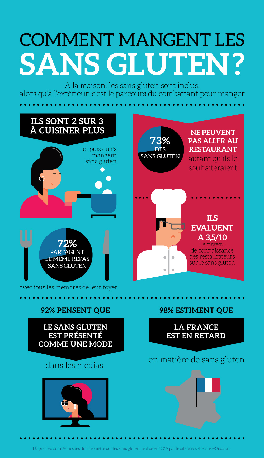 "Because Gus infog 04 - Baromètre des consommateurs ""sans gluten"" - Because Gus"
