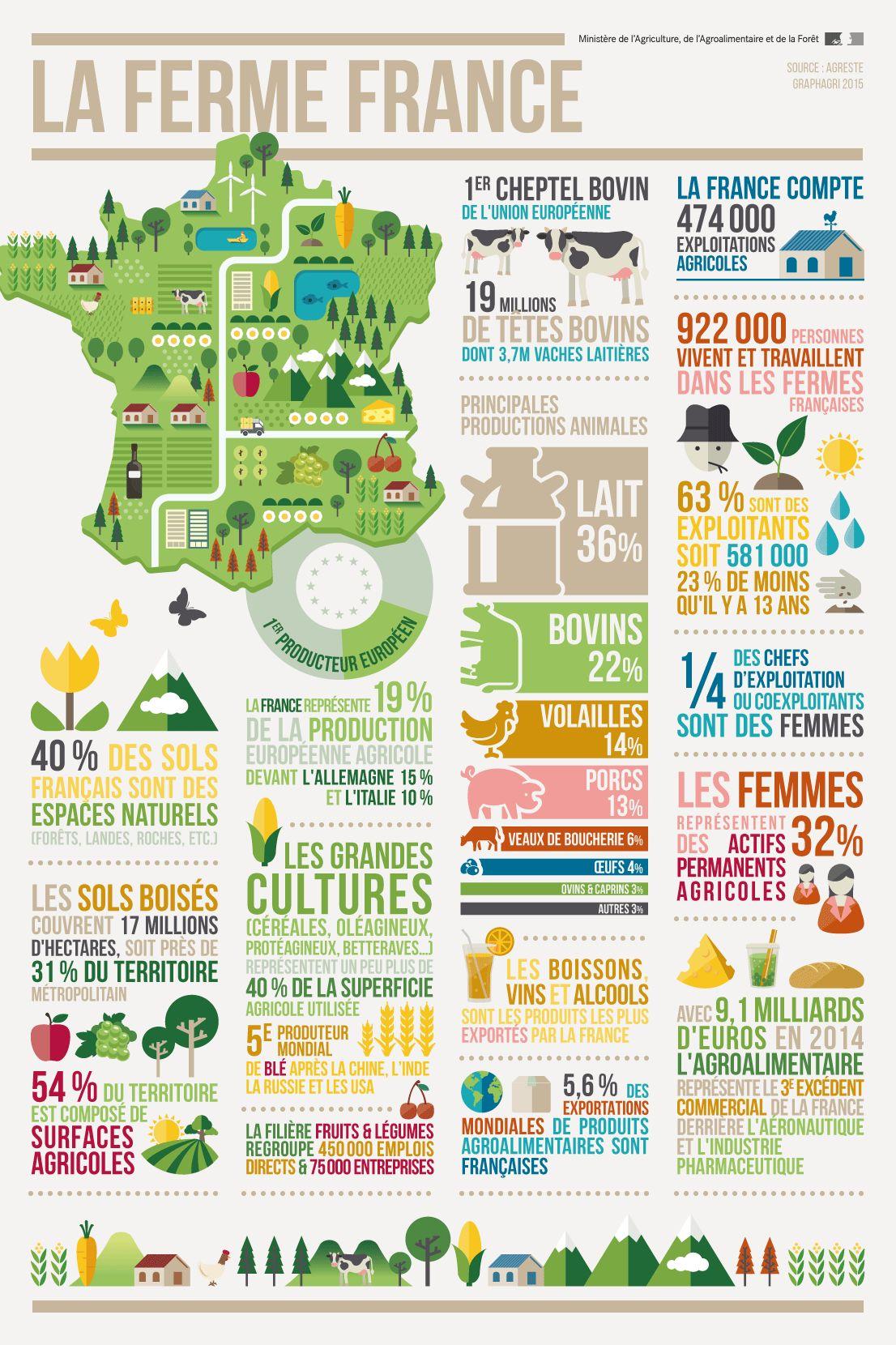 fermefrance2017 2 - Chiffres clés de l'agriculture et de l'élevage en France