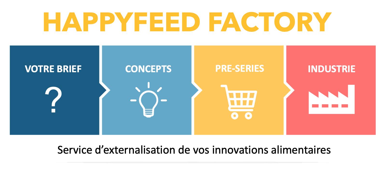 Capture d'écran 2019 11 13 à 10.38.43 - Happyfeed Factory :  conception, développement et industrialisation de produits alimentaires