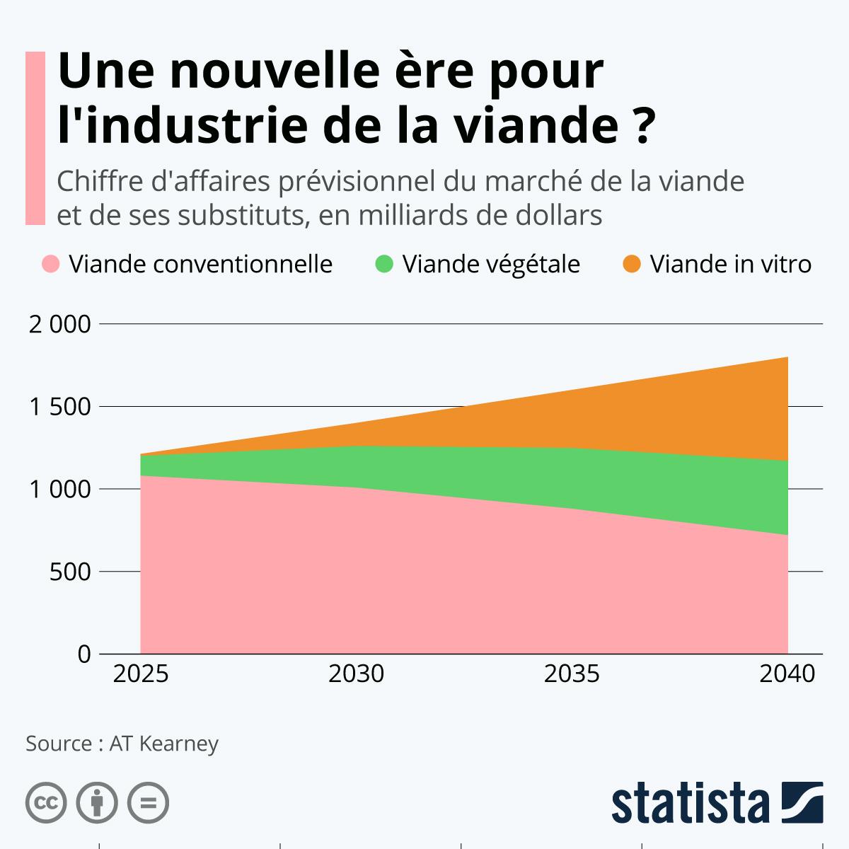 20537 - Une nouvelle ère pour l'industrie de la viande ? Statista