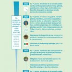 plastique 150x150 - Tout savoir sur la loi anti-gaspillage pour une économie circulaire (Source solzero.earth)