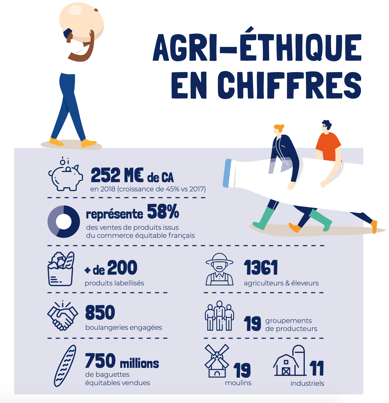 Capture d'écran 2020 04 15 à 16.14.36 - Face à la crise, l'importance de consommer équitable avec Agri-Éthique