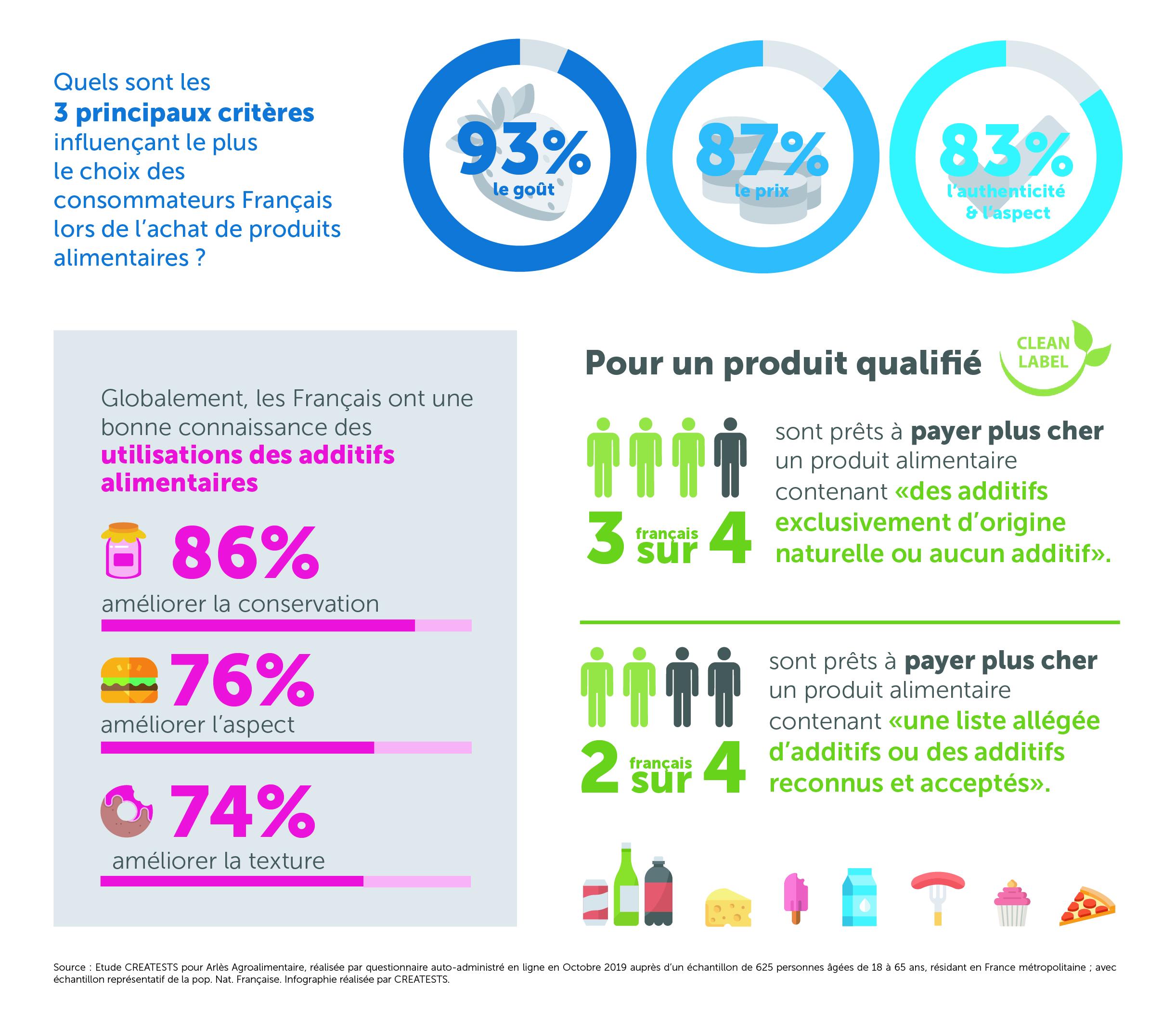 Infographie Arlès Agroalimentaire V4 - Quelle image des additifs ont les Français ? Etude d'opinion Creatests pour Arlès Agroalimentaire