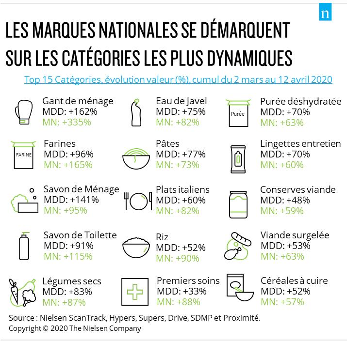 nl2242 entete nielsen - Les MDD sont plus dynamiques que les marques nationales depuis le confinement (Nielsen)
