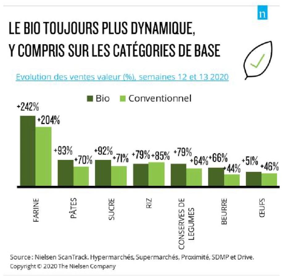 Capture d'écran 2020 06 02 à 11.14.16 - La Communauté Pour nourrir demain se penche sur la consommation des Français (Communiqué de presse)