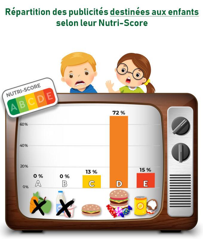 inline 62163 - STOP à la publicité de « malbouffe » pour les enfants