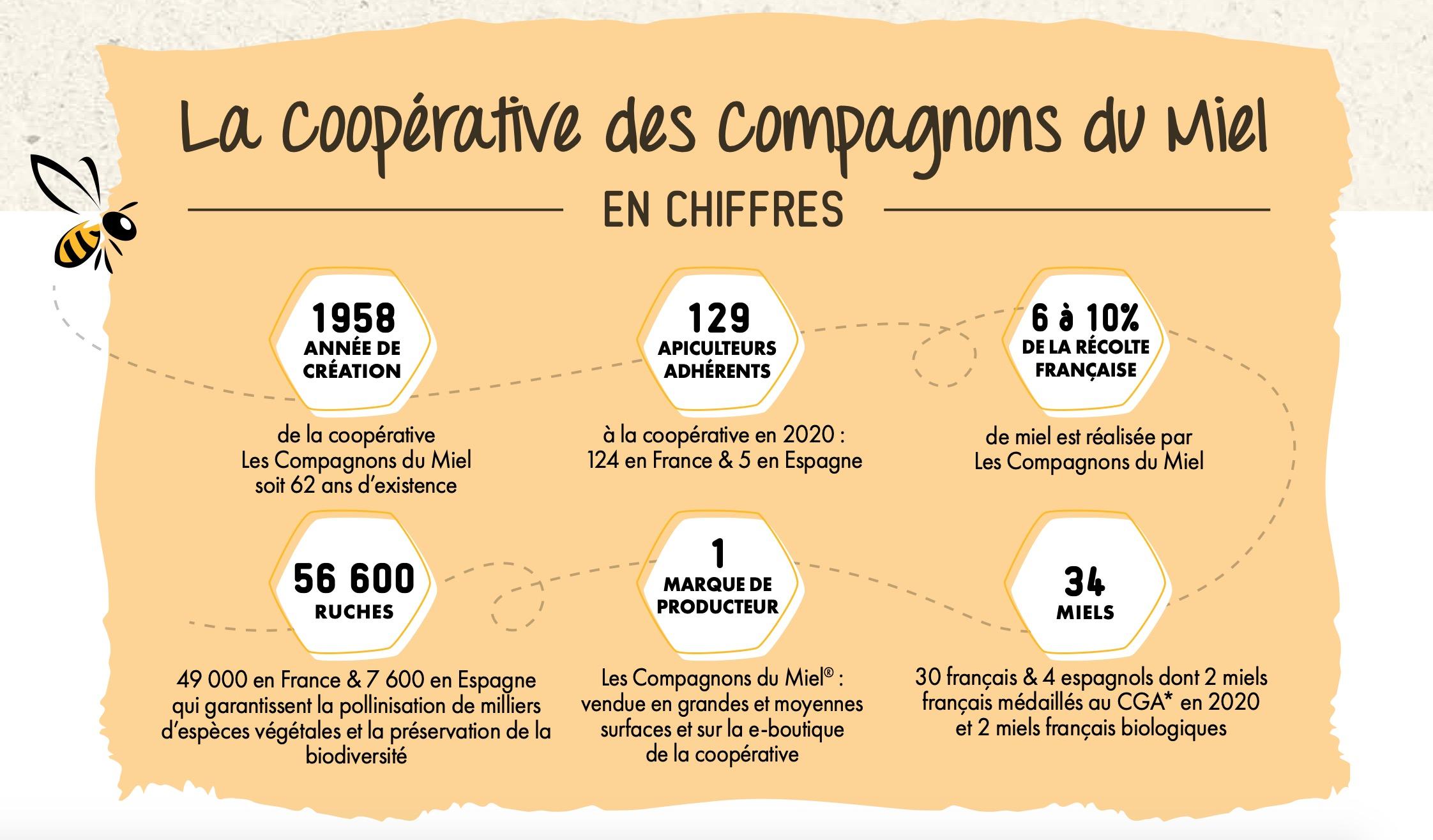 Capture decran 2020 10 08 a 18.22.58 - Les Compagnons du Miel®, première marque de producteurs labellisée Commerce Équitable France