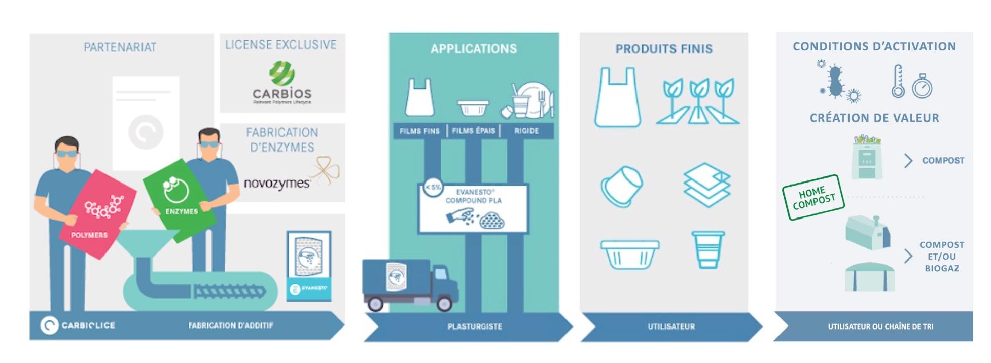 Capture decran 2020 11 18 a 10.54.36 - La start-up qui fait disparaître le plastique, chez soi, en moins de 200 jours !