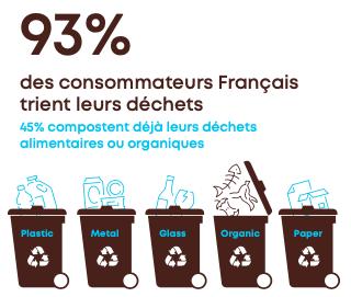 1 - Les consommateurs français sont prêts pour les emballages compostables