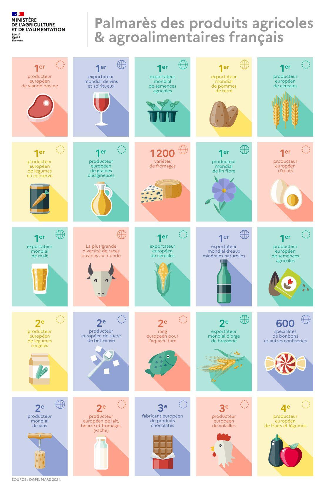 infographie palmares agroalimentaire - Palmarès des produits agricoles et agroalimentaires français