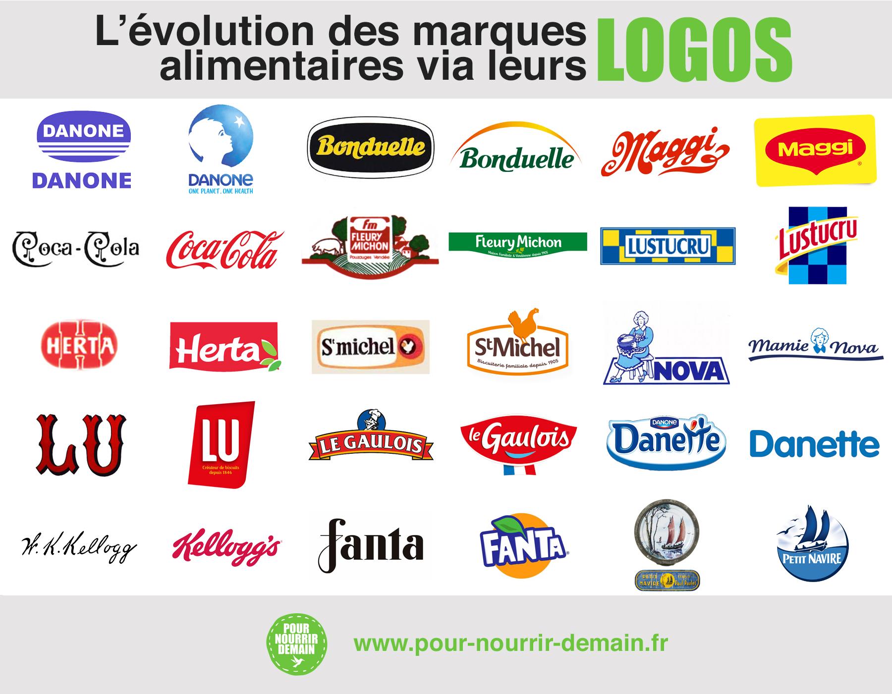 logo marques alimentaires - L'évolution des marques alimentaires à travers leurs logos