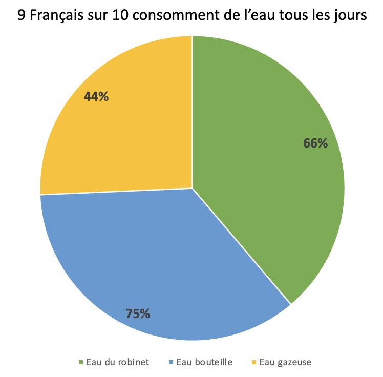 1 - air up étudie la consommation des Français en matière de boissons