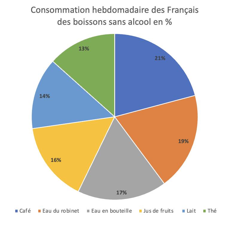 2 - air up étudie la consommation des Français en matière de boissons