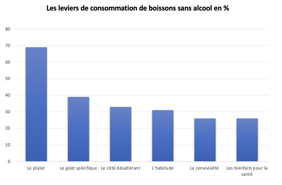 3 - air up étudie la consommation des Français en matière de boissons