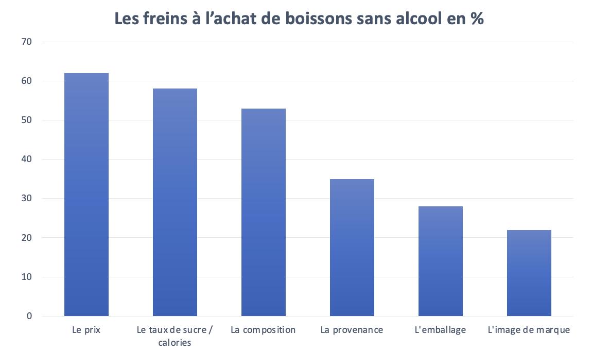 4 - air up étudie la consommation des Français en matière de boissons
