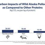 gapp carbonemissionschart lca fillet 1200x628 v8 150x150 - Le colin sauvage d'Alaska est l'une des protéines les plus respectueuses de l'environnement