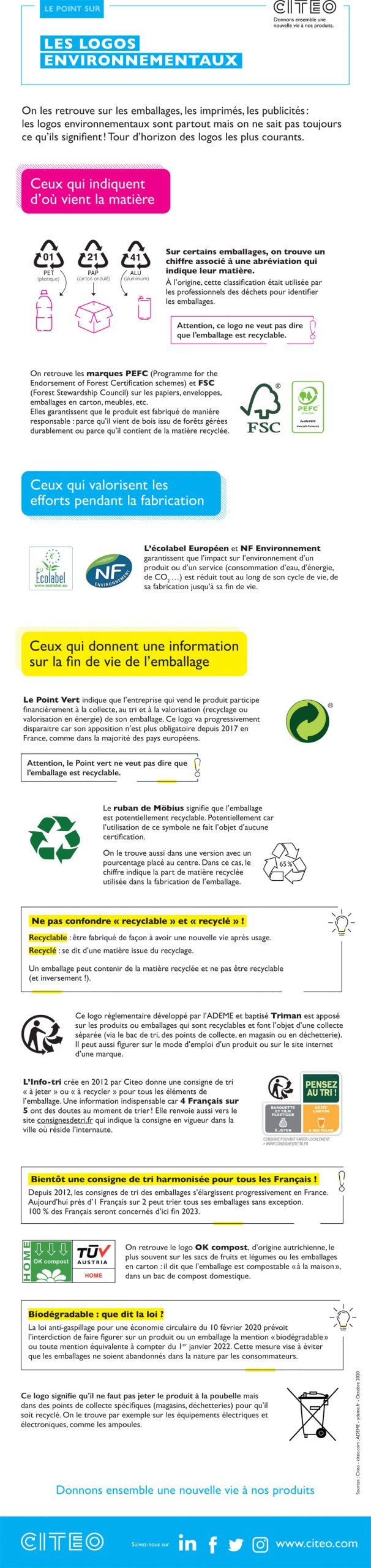 infographie citeo scaled - Tour d'horizon des logos environnementaux présents sur les emballages