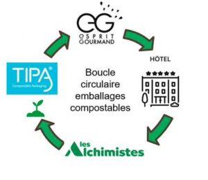 Capture decran 2021 09 02 a 19.50.25 300x260 - Lancement d'un Pilote pour composter localement les emballages compostables du secteur hôtelier