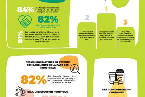 Infographie Siga IFOP 2021 480x320 - SIGA dévoile son étude sur les français et les aliments ultra-transsformés